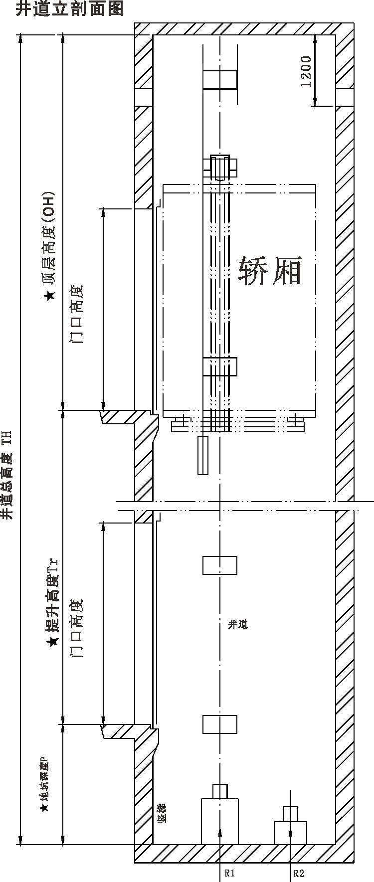 电梯井道,厅门口及机房预留孔或预埋件等技术细节